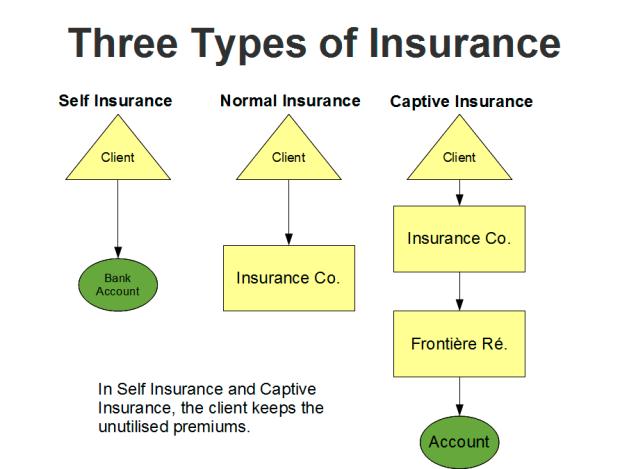 Three types of insurance